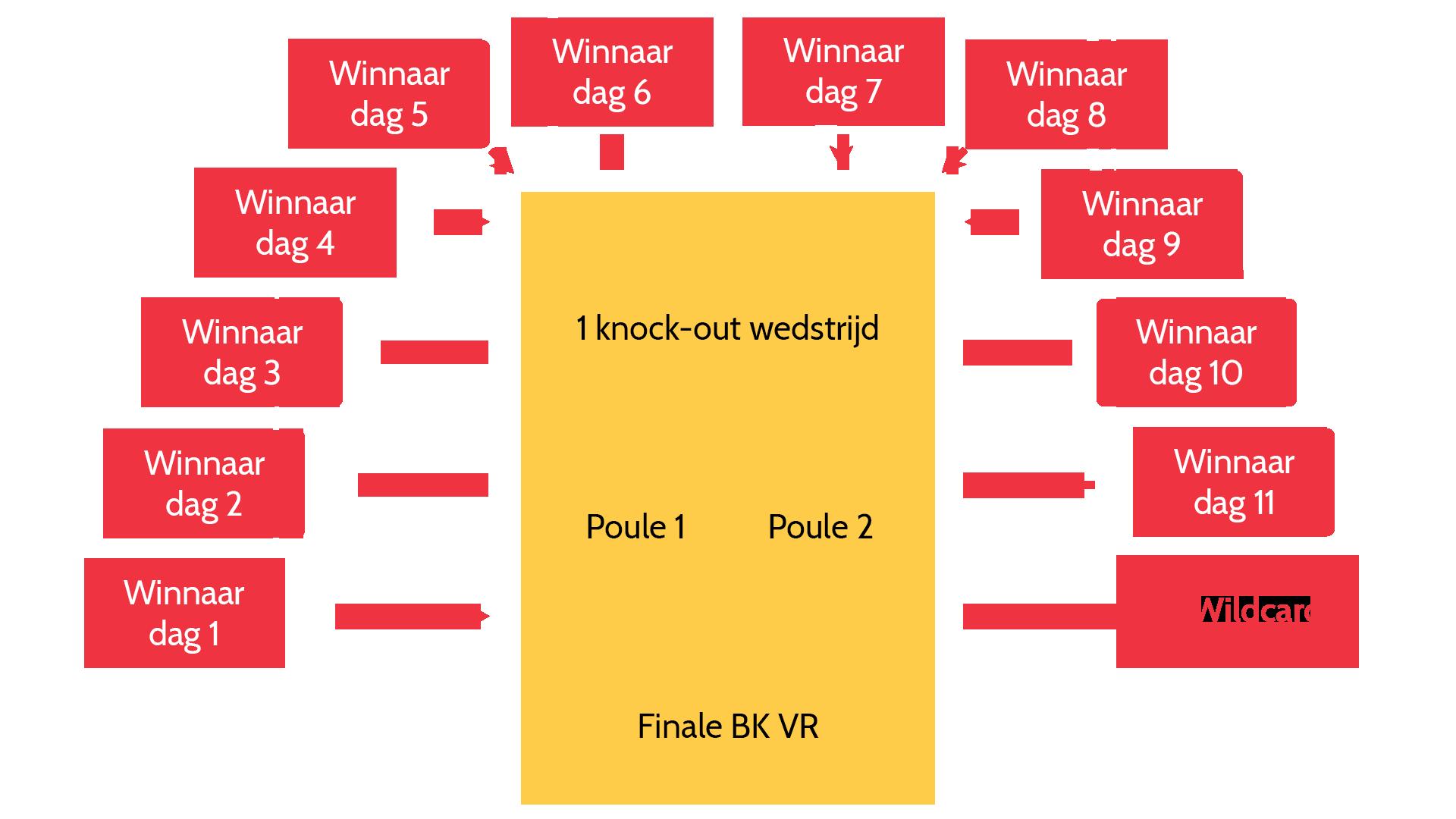 Toernooischema BK VR